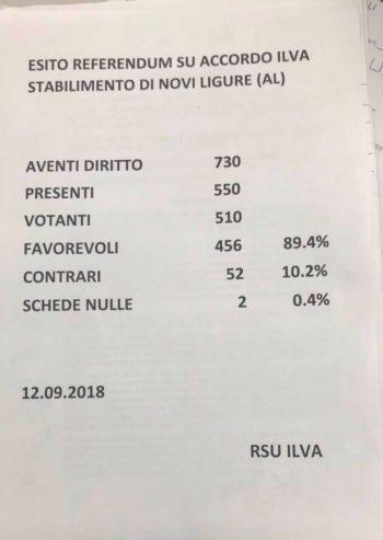 ilva novi referendum risultati