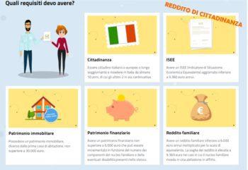 infografica reddito cittadinanza