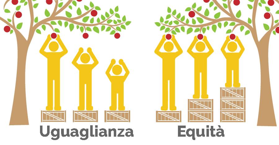 uguaglianza versus equità
