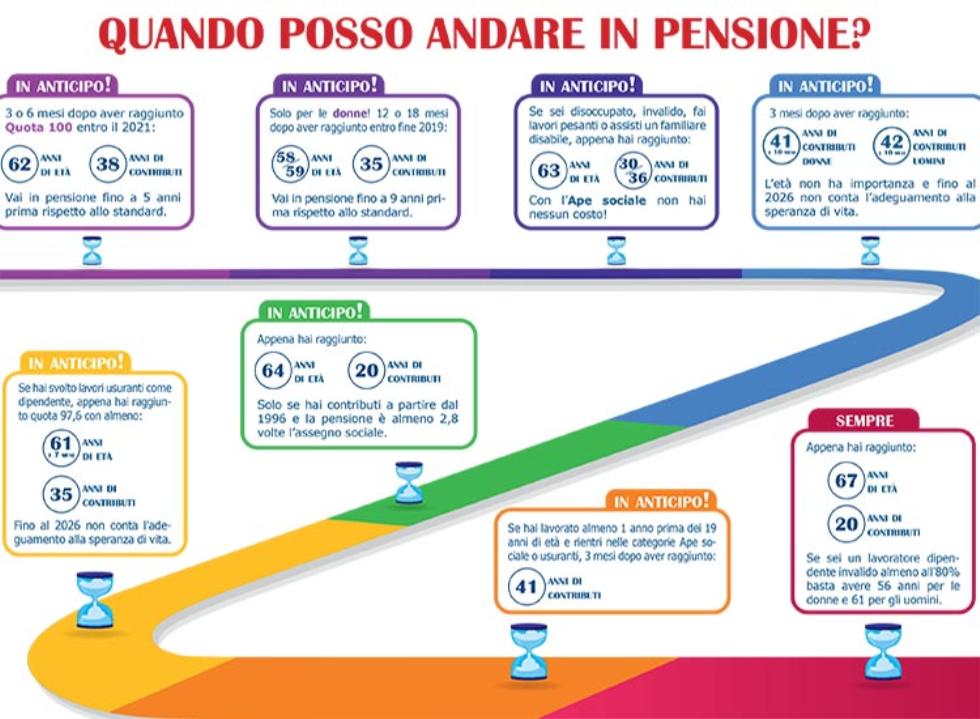 pensioni novità 2020