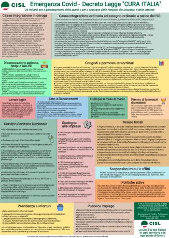"""Decreto """"Cura Italia"""", sostegni economici per lavoratori dipendenti, autonomi, famiglie: info utili e video"""