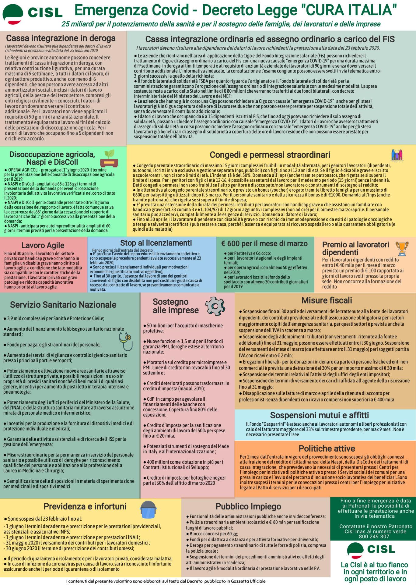 infografica decreto cura italia covid