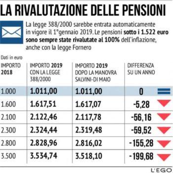Pensioni elevate, a giugno il taglio. Conguaglio spalmato in tre mesi