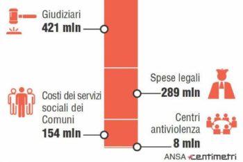 Le iniziative della Fnp Piemonte per il 25 novembre