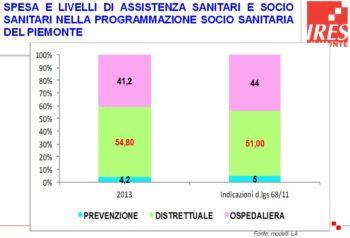 Programmazione sociosanitaria del Piemonte