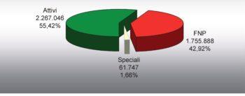 Tesseramento Cisl: sono 4,1 milioni gli iscritti nel 2016