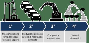 """Supplemento n.2  """"Voce e il Tempo"""" su Industria 4.0"""